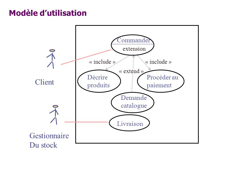 Modèle d'utilisation Client Gestionnaire Du stock Commander Décrire