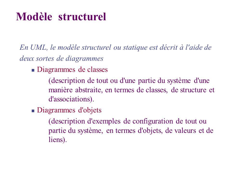 Modèle structurel En UML, le modèle structurel ou statique est décrit à l aide de. deux sortes de diagrammes.