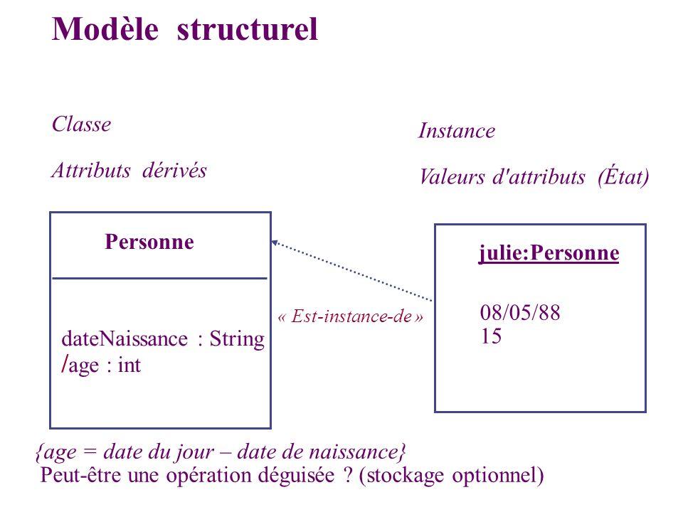 Modèle structurel /age : int Classe Instance Attributs dérivés