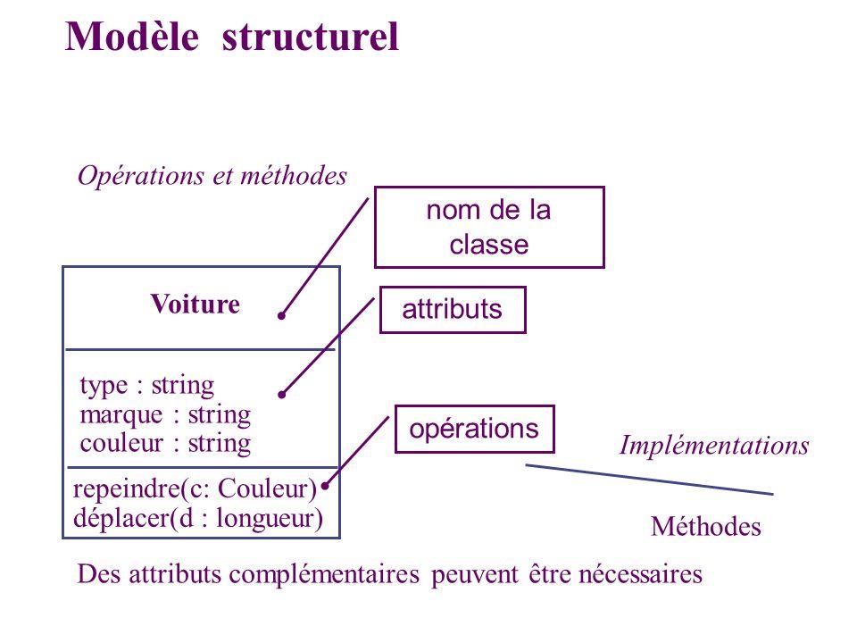 Modèle structurel Opérations et méthodes nom de la classe Voiture