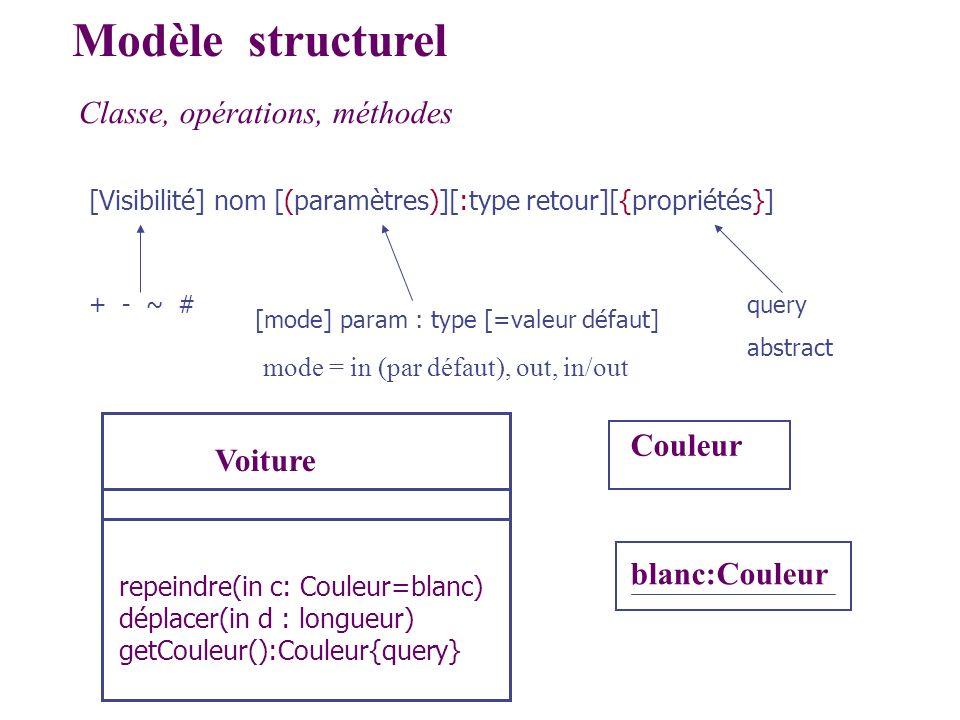 Modèle structurel Classe, opérations, méthodes Couleur Voiture