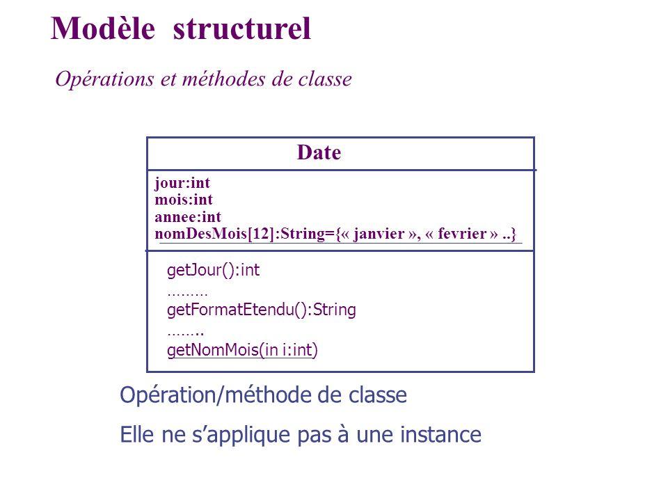 Modèle structurel Opérations et méthodes de classe Date