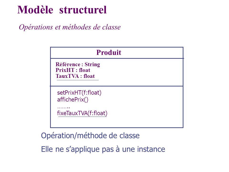 Modèle structurel Opérations et méthodes de classe Produit