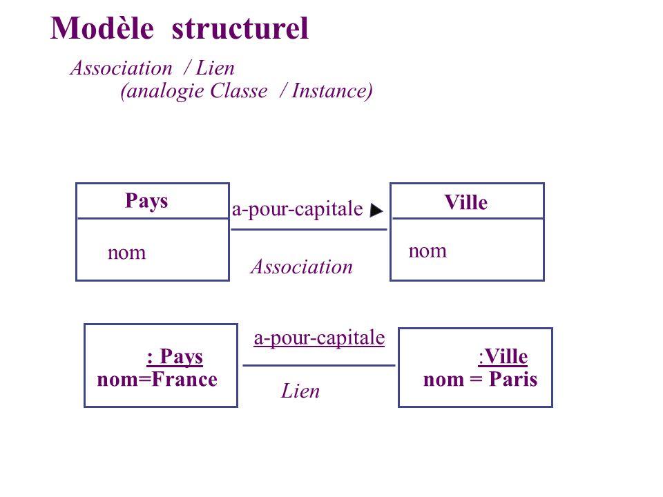 Modèle structurel Association / Lien (analogie Classe / Instance) Pays