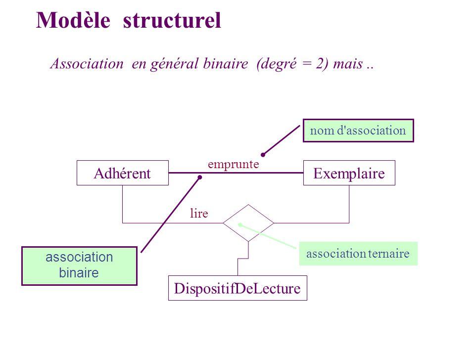 Modèle structurel Association en général binaire (degré = 2) mais ..