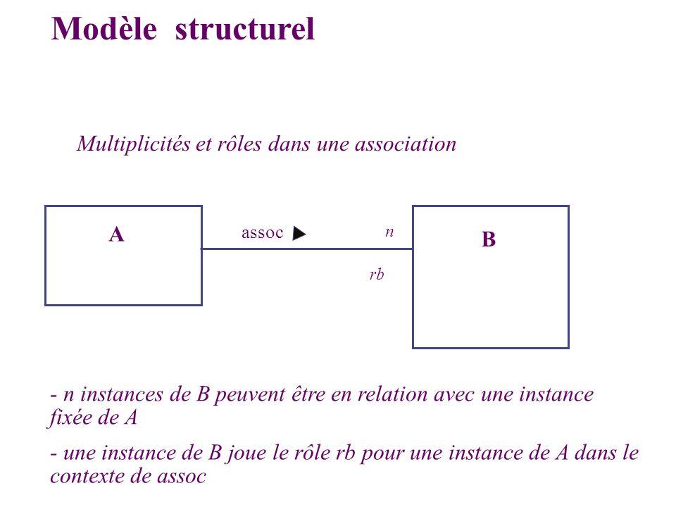 Modèle structurel Multiplicités et rôles dans une association A B