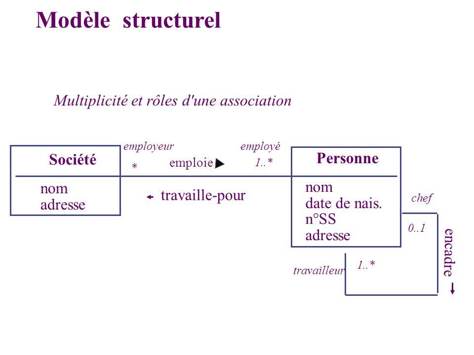 Modèle structurel Multiplicité et rôles d une association Personne