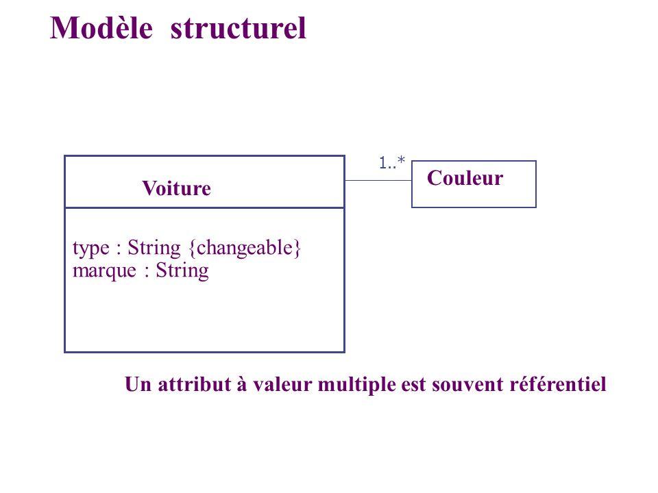 Modèle structurel Couleur Voiture type : String {changeable}