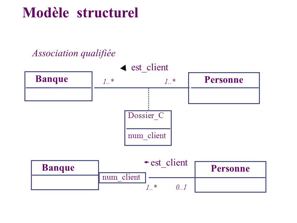 Modèle structurel Association qualifiée est_client Banque Personne