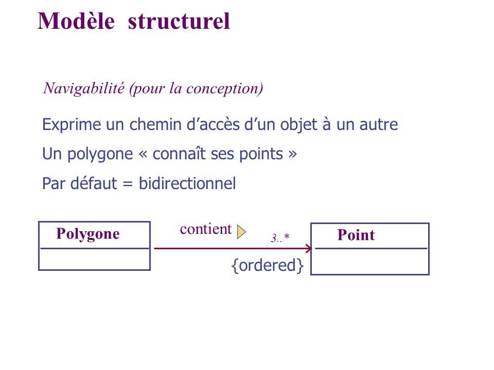 Modèle structurel Navigabilité (pour la conception)