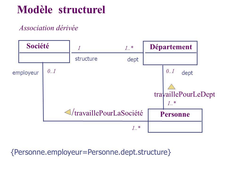 Modèle structurel /travaillePourLaSociété Association dérivée Société