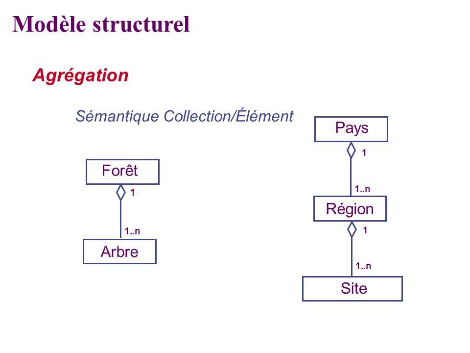 Modèle structurel Agrégation Sémantique Collection/Élément Pays Forêt