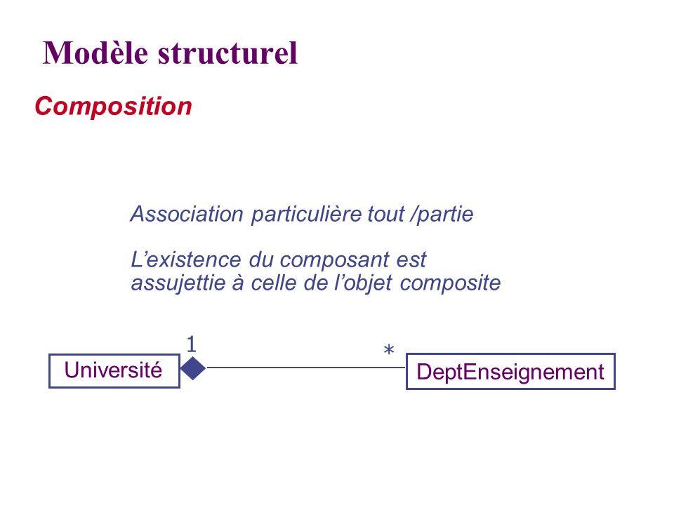 Modèle structurel Composition Association particulière tout /partie