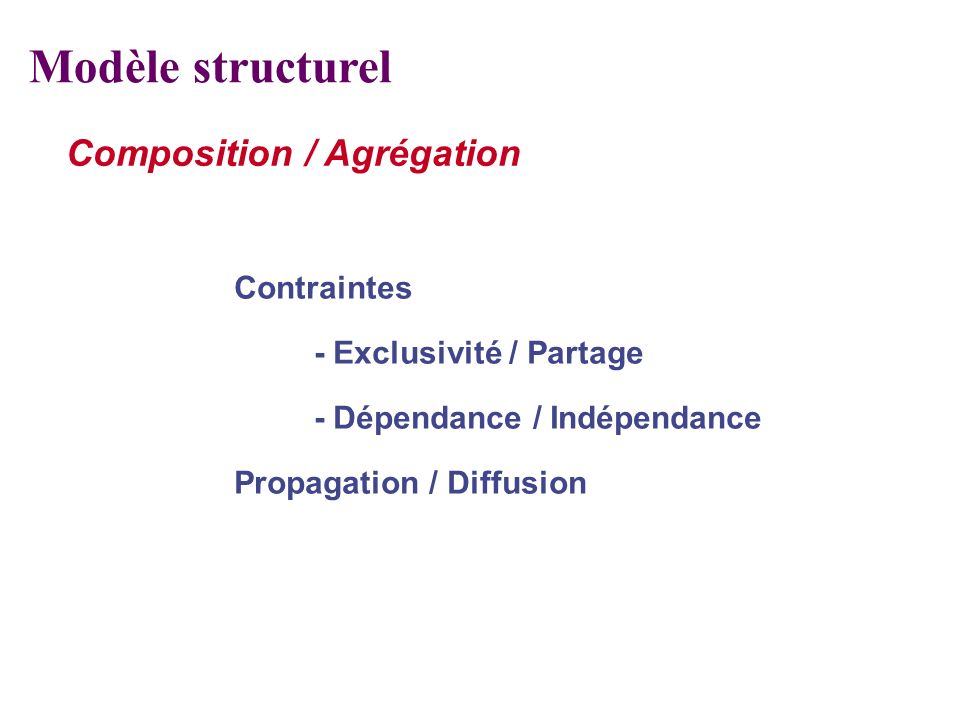 Modèle structurel Composition / Agrégation Contraintes