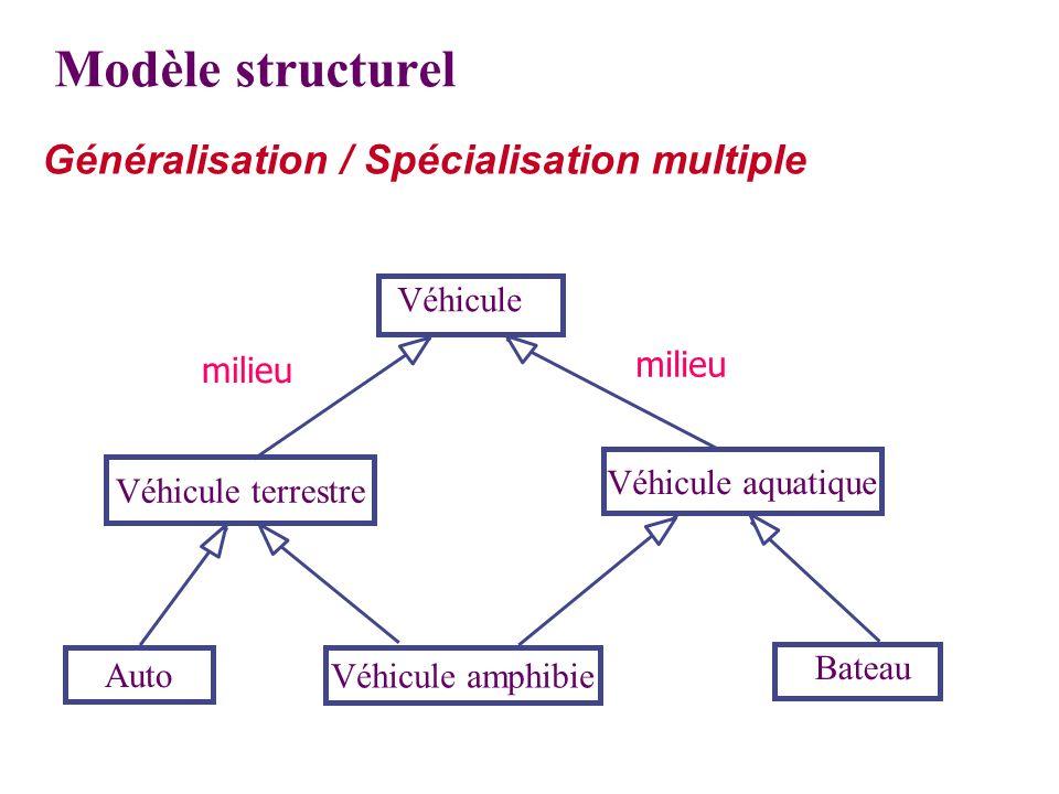 Modèle structurel Généralisation / Spécialisation multiple
