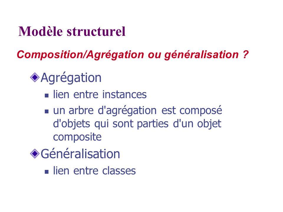 Modèle structurel Agrégation Généralisation
