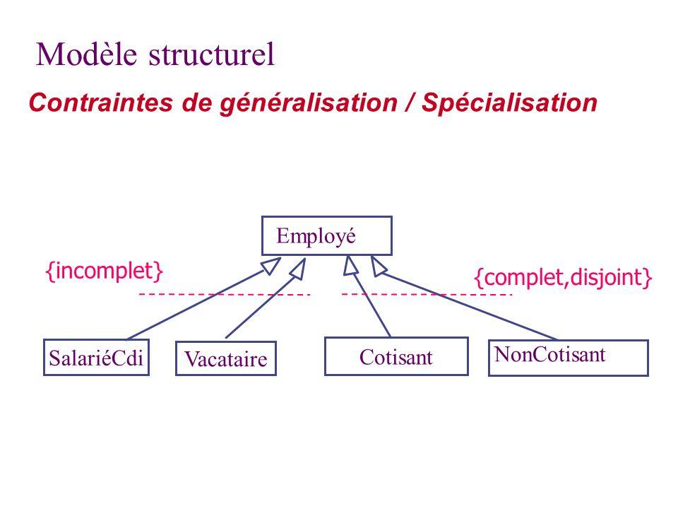 Modèle structurel Contraintes de généralisation / Spécialisation