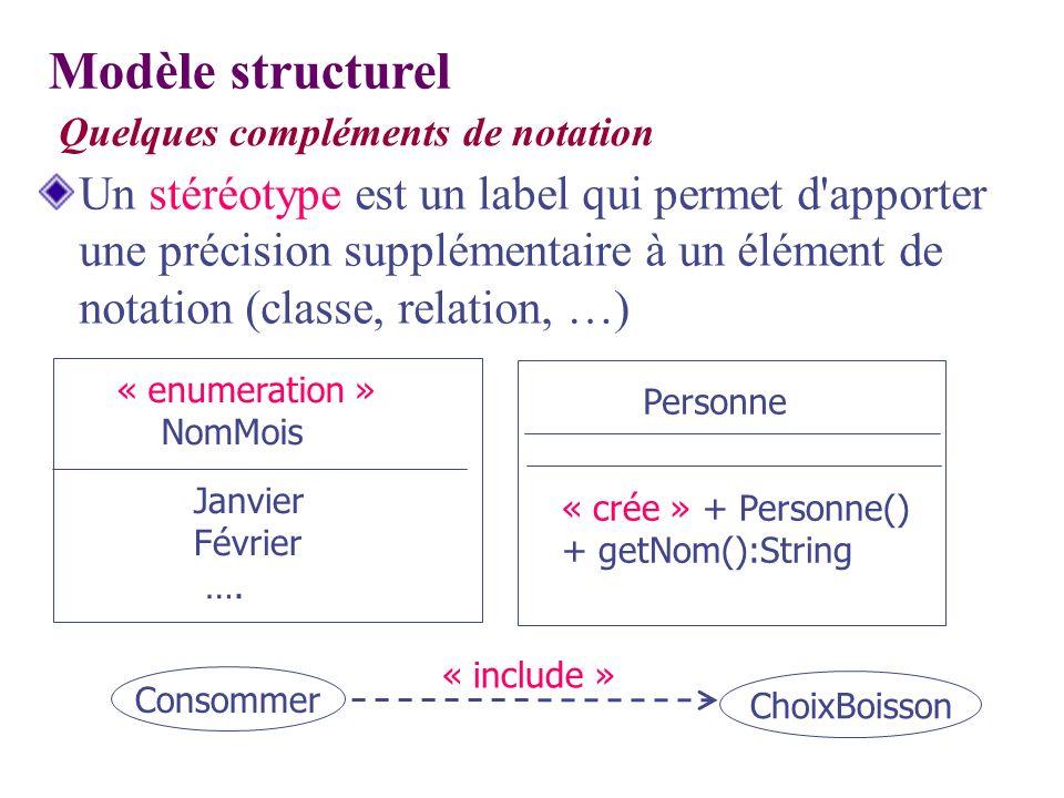 Modèle structurel Quelques compléments de notation.