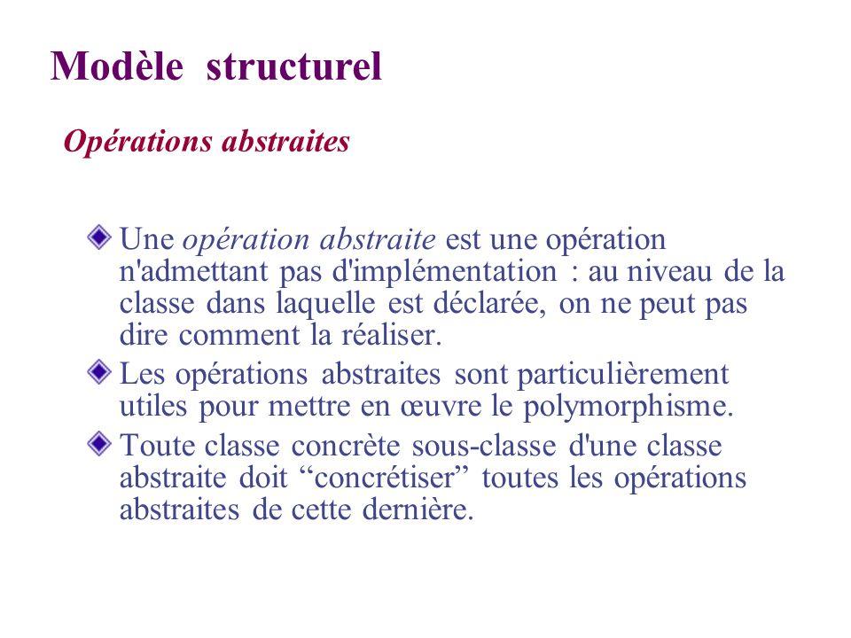 Modèle structurel Opérations abstraites
