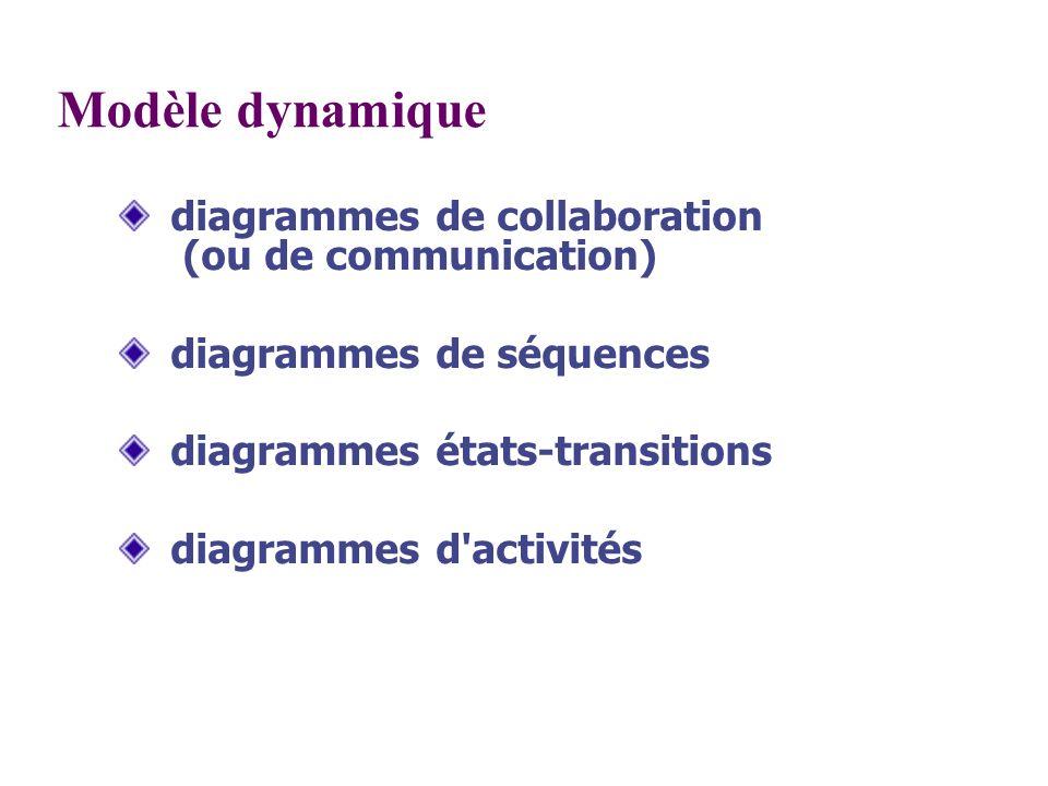 Modèle dynamique diagrammes de collaboration (ou de communication)