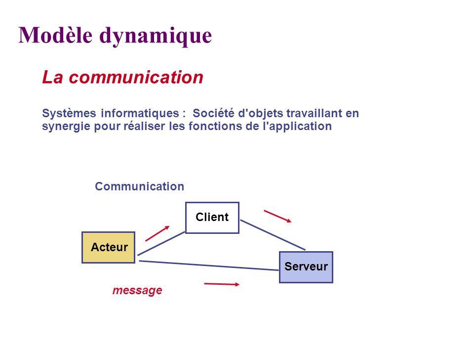 Modèle dynamique La communication
