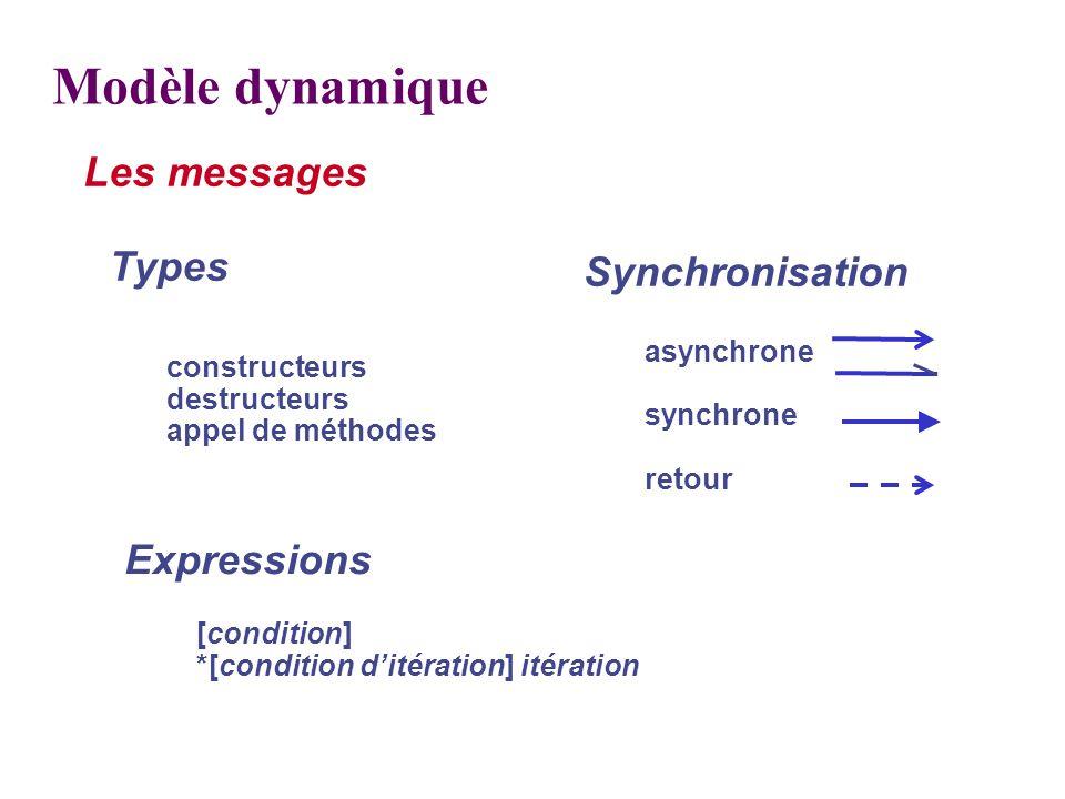 Modèle dynamique Les messages Types Synchronisation Expressions