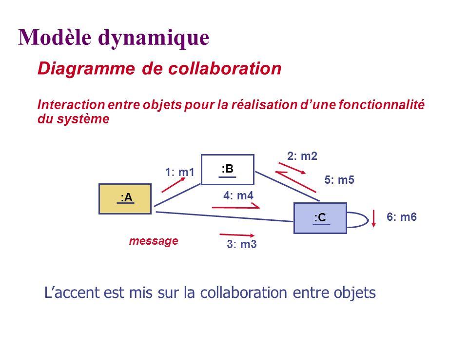Modèle dynamique Diagramme de collaboration