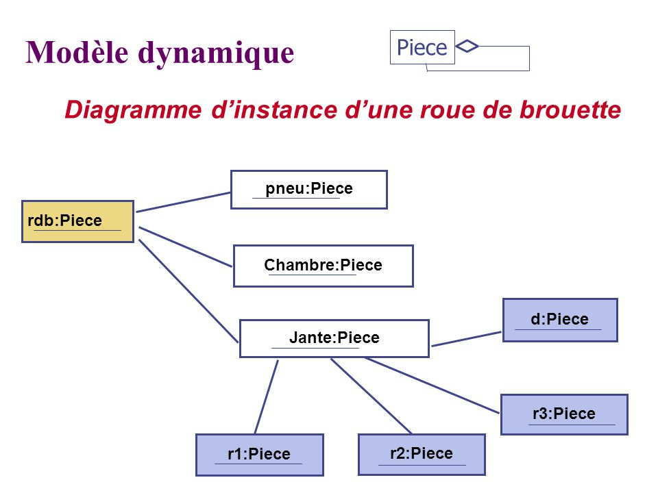 Modèle dynamique Diagramme d'instance d'une roue de brouette Piece