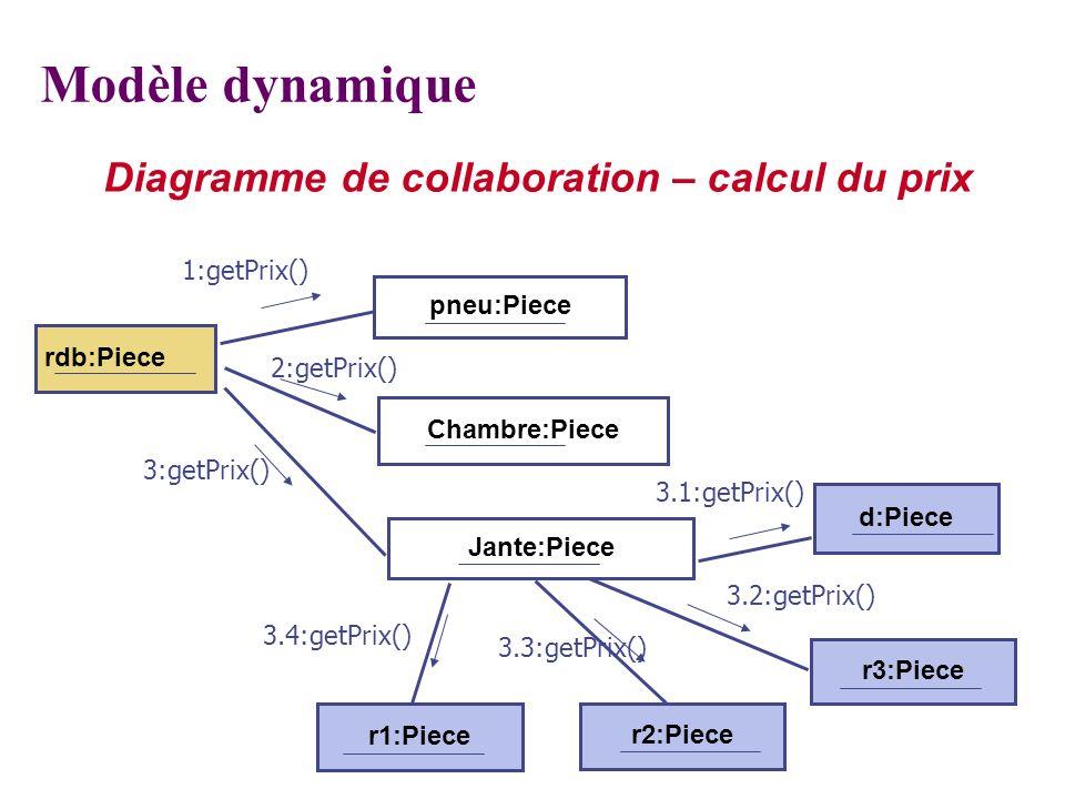 Modèle dynamique Diagramme de collaboration – calcul du prix