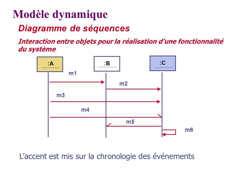 Modèle dynamique Diagramme de séquences