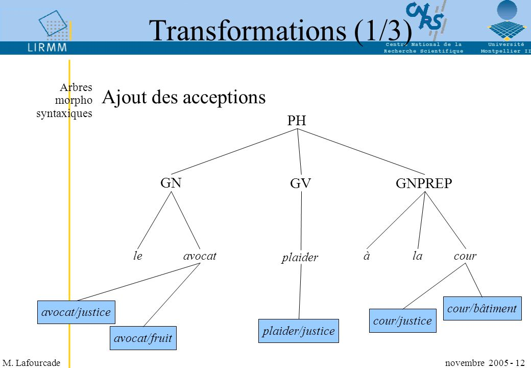 Transformations (1/3) Ajout des acceptions PH GN GV GNPREP le avocat