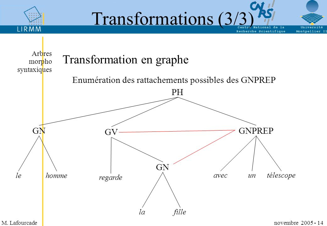 Transformations (3/3) Transformation en graphe