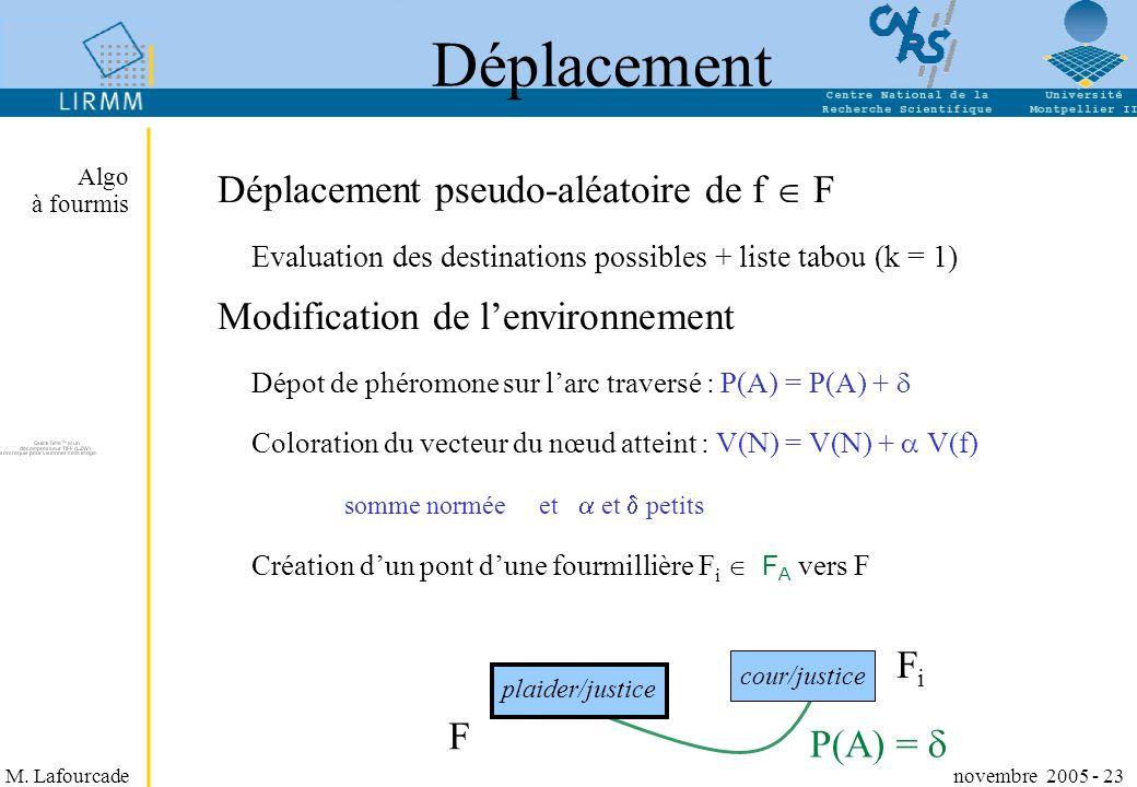Déplacement Déplacement pseudo-aléatoire de f  F