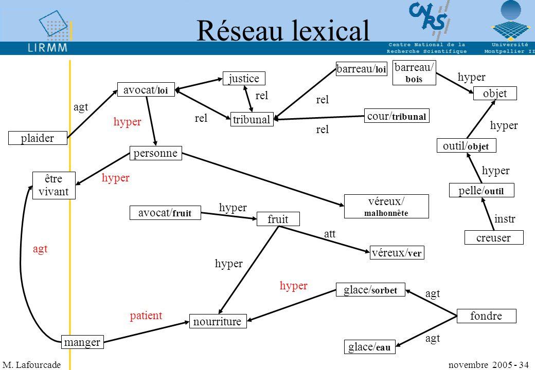 Réseau lexical barreau/bois barreau/loi hyper justice avocat/loi rel