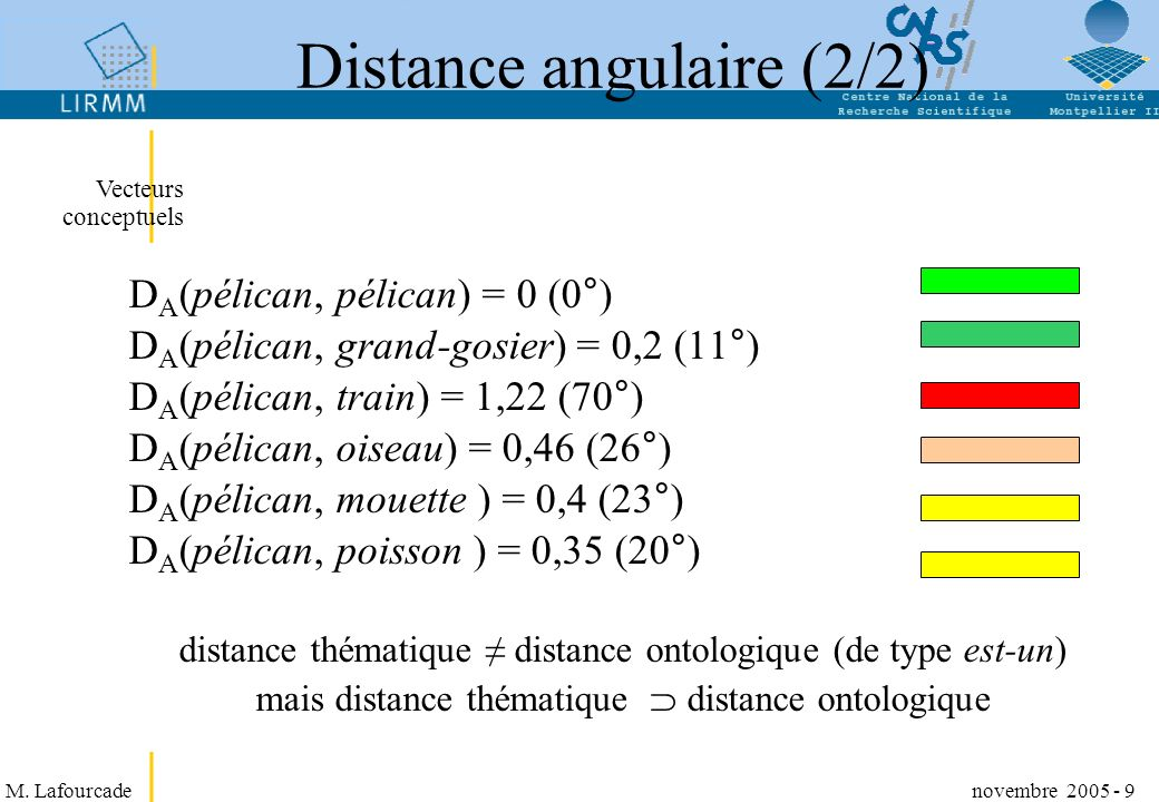 Distance angulaire (2/2)