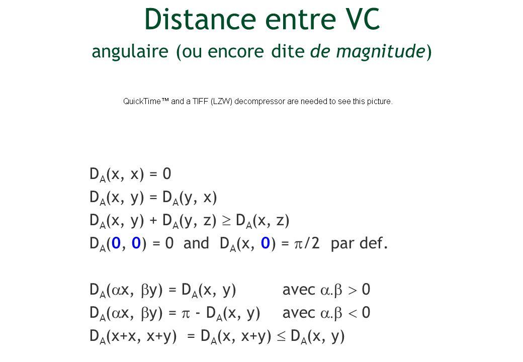 Distance entre VC angulaire (ou encore dite de magnitude)