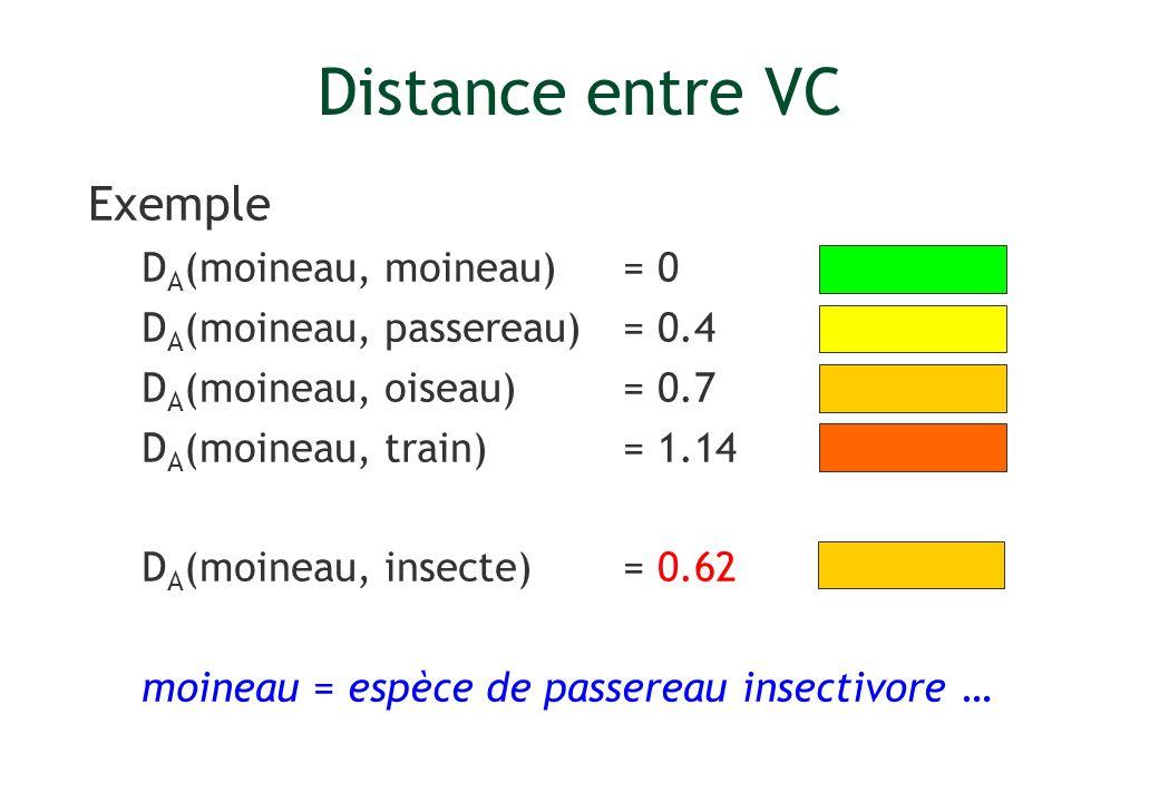 Distance entre VC Exemple DA(moineau, moineau) = 0