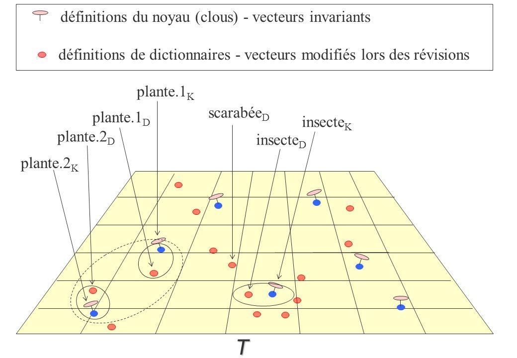T définitions du noyau (clous) - vecteurs invariants