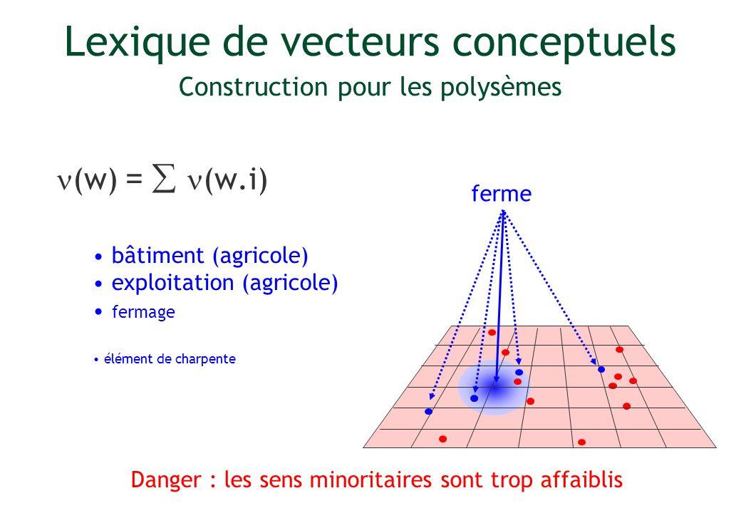 Lexique de vecteurs conceptuels Construction pour les polysèmes