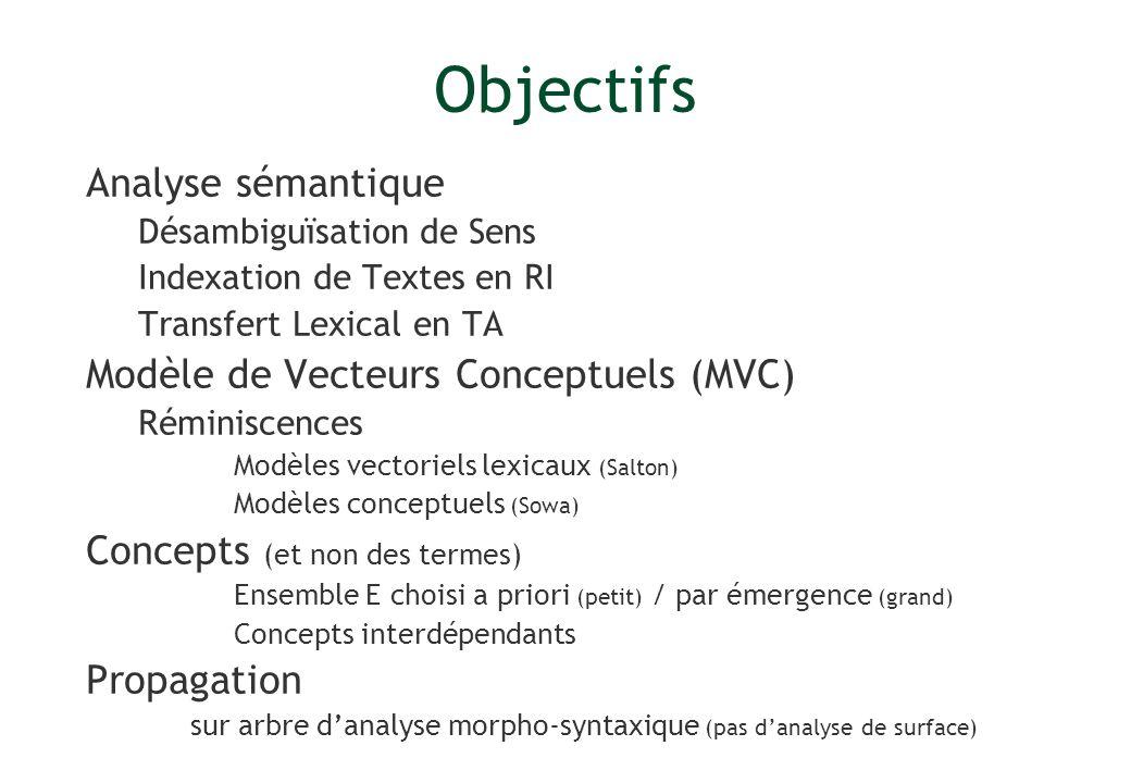 Objectifs Analyse sémantique Modèle de Vecteurs Conceptuels (MVC)