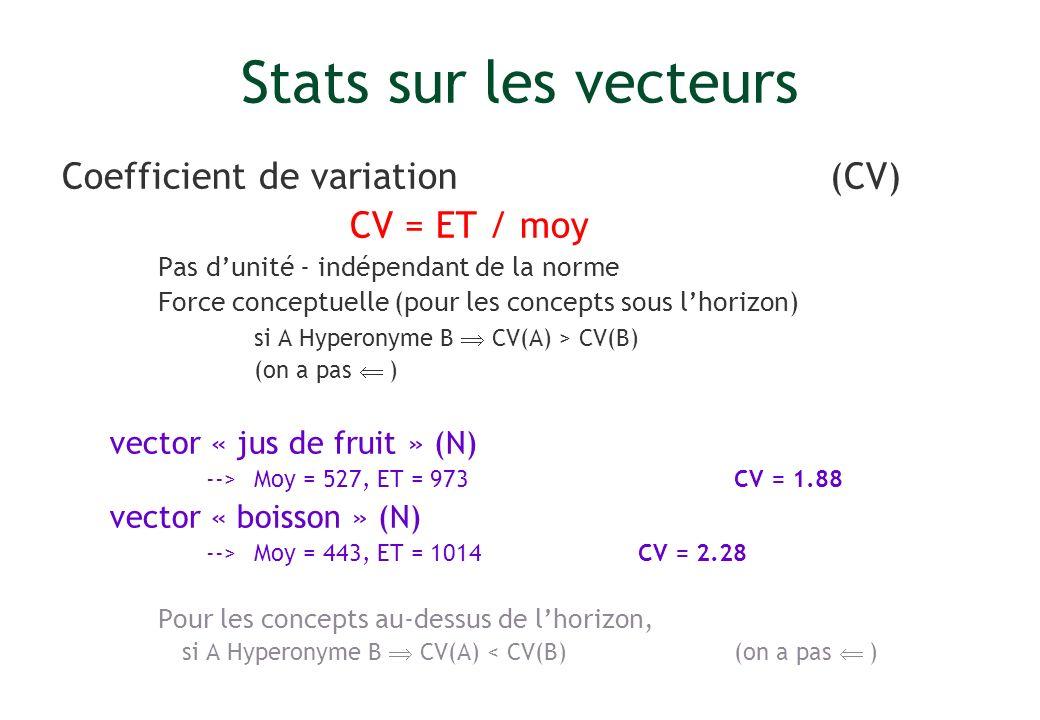 Stats sur les vecteurs Coefficient de variation (CV) CV = ET / moy