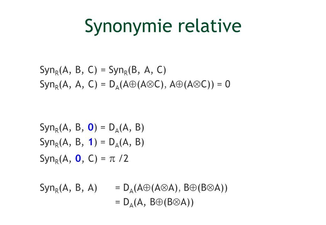 Synonymie relative SynR(A, B, C) = SynR(B, A, C)