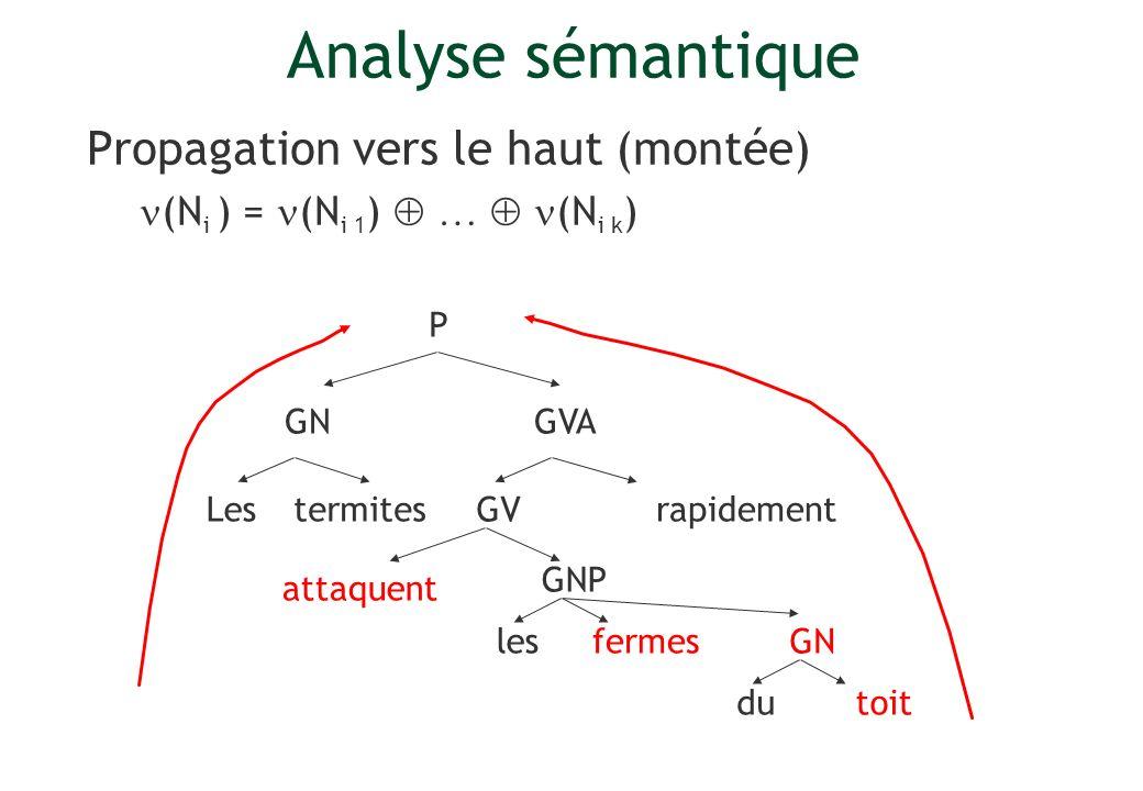 Analyse sémantique Propagation vers le haut (montée)