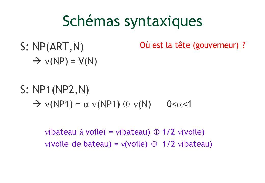 Schémas syntaxiques S: NP(ART,N) S: NP1(NP2,N)  (NP) = V(N)