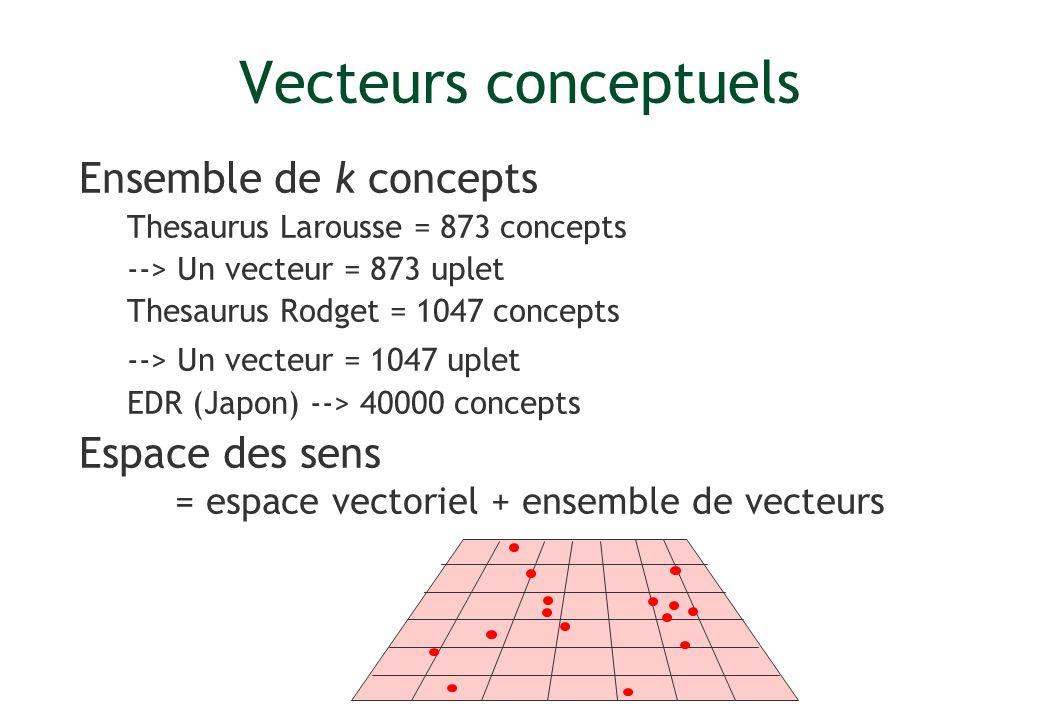 Vecteurs conceptuels Ensemble de k concepts