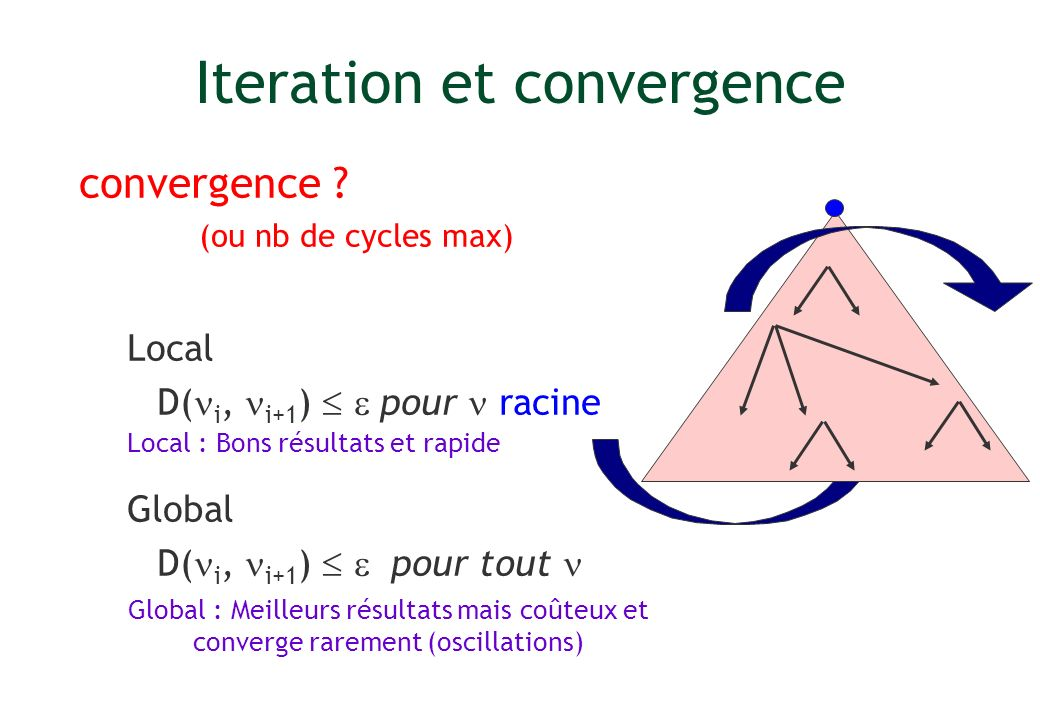 Iteration et convergence