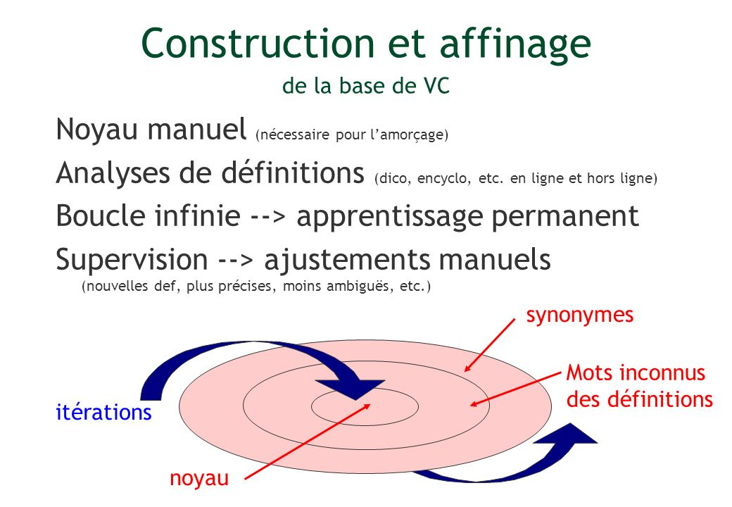 Construction et affinage de la base de VC