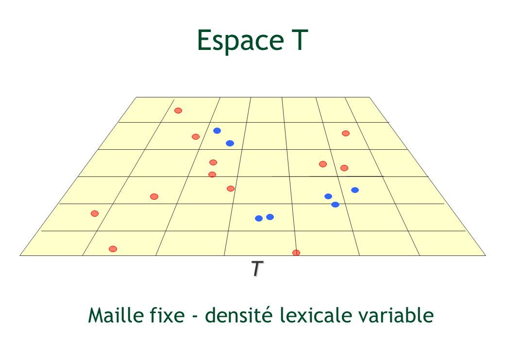 Maille fixe - densité lexicale variable