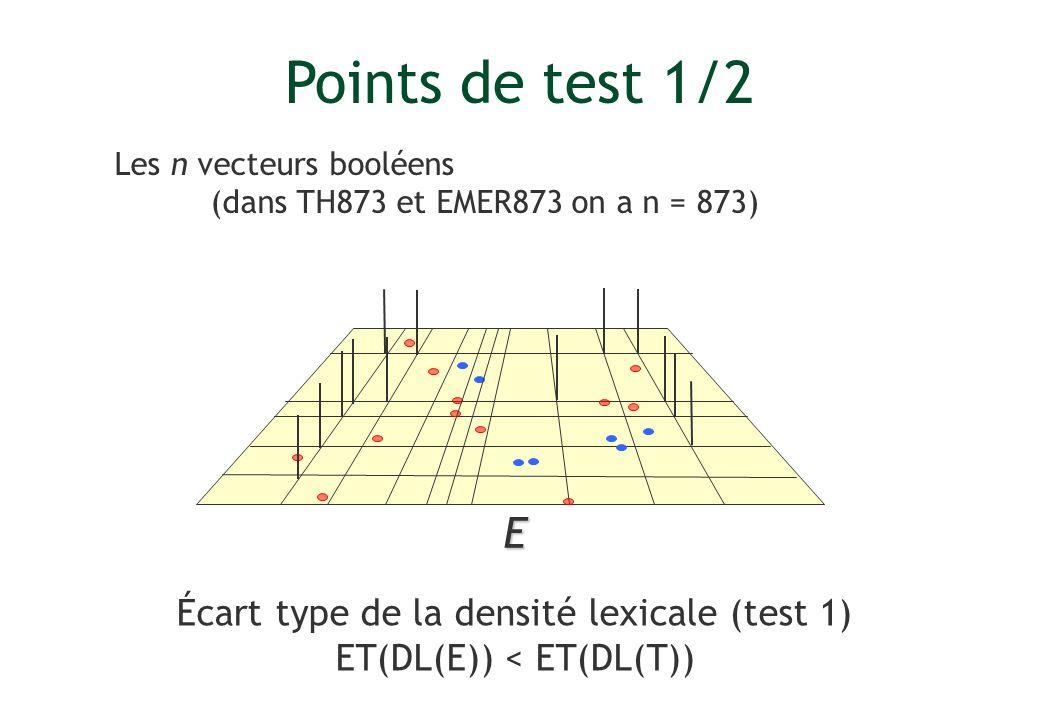 Points de test 1/2 E Écart type de la densité lexicale (test 1)