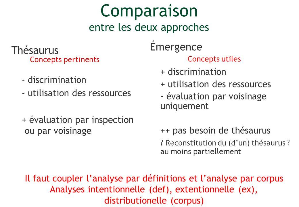 Comparaison entre les deux approches